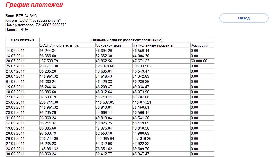 ВТБ график платежей по кредиту