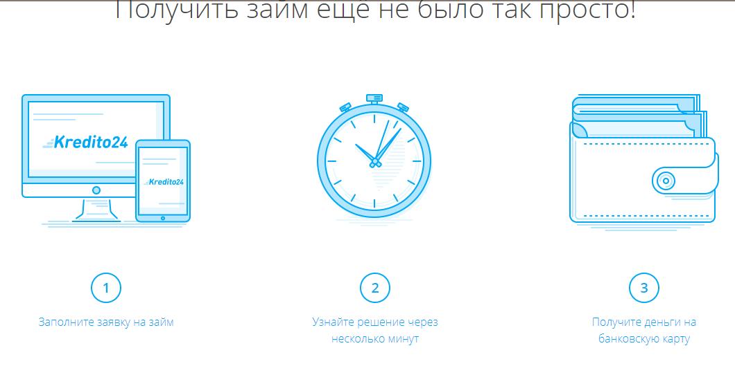 Оформитьзаймв Кредито24