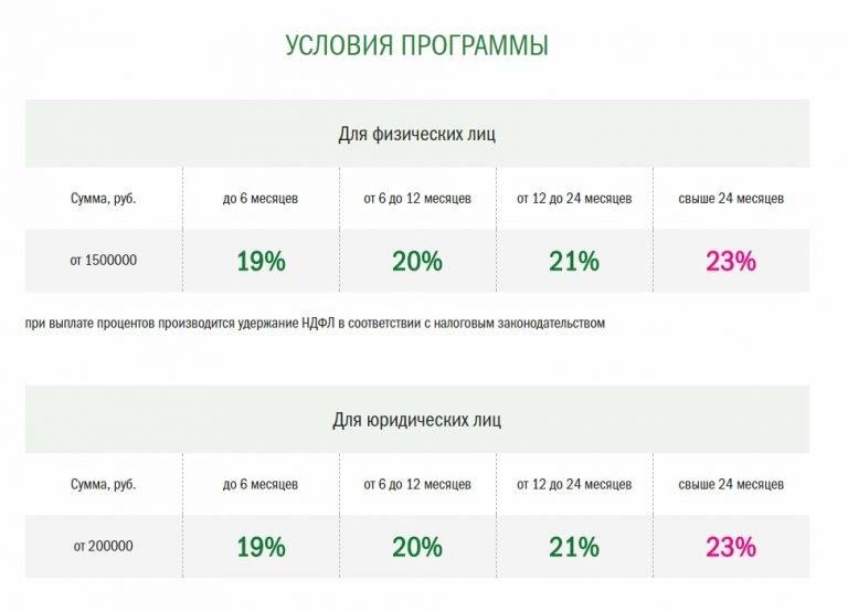 Тарифы и процентные ставки в ГринМани
