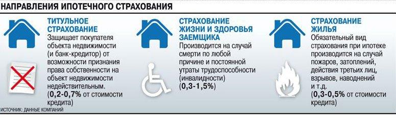 Виды ипотечного страхование