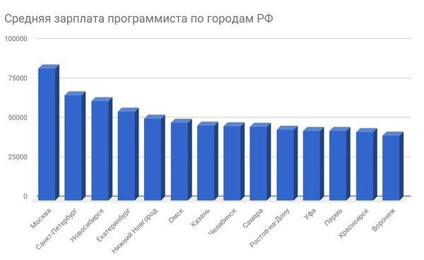 Средний размер зарплаты программиста в России в 2020 году