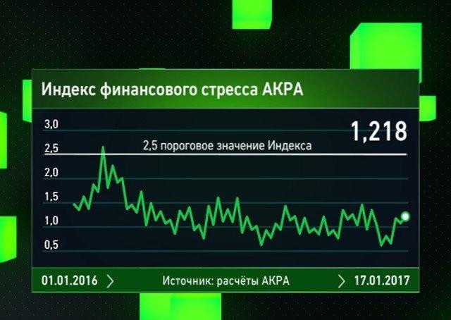 Будет ли дефолт в России в 2020 году и последние новости