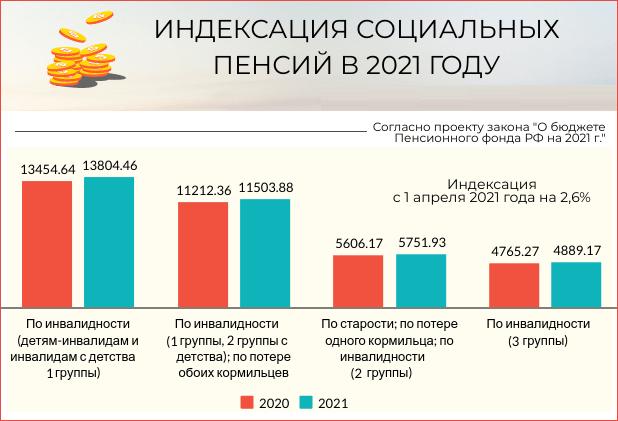 Будет ли повышение пенсии неработающим пенсионерам в 2021 году