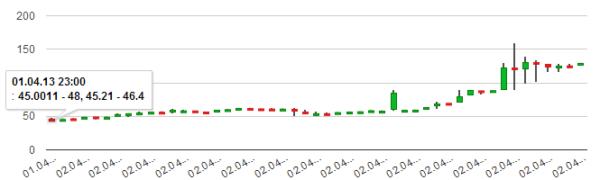 Как узнать самый выгодный курс на litecoin?