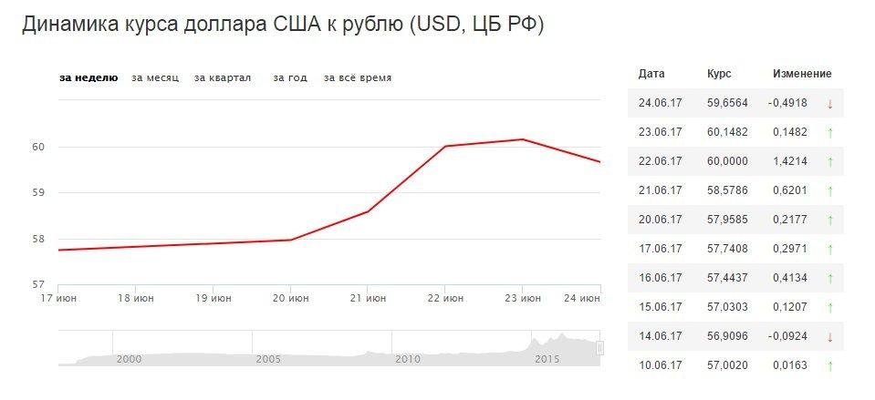 Какой сегодня курс отечественной платежной системы Яндекс Деньги к доллару