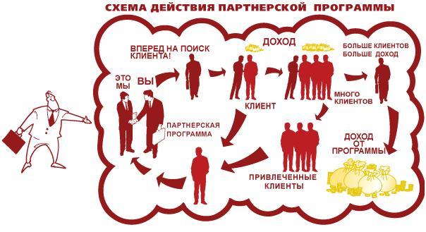 Схема действия партнерской программы