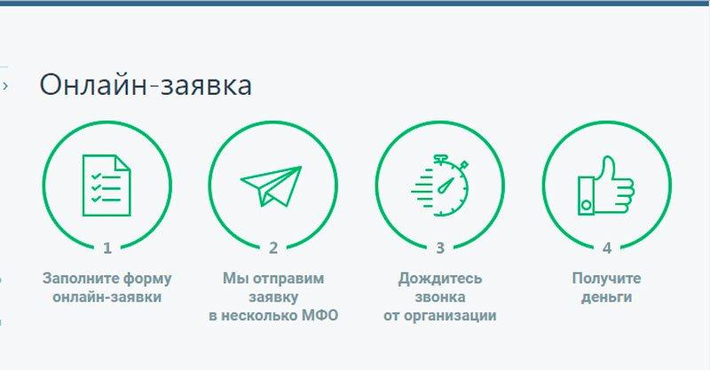 Онлайн-заявка на кредит
