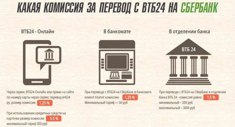 Перевод денег с ВТБ на Сбербанк