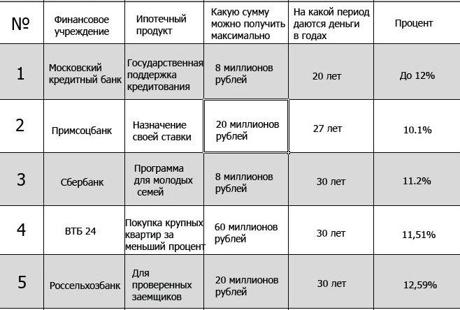 Таблица банков по ипотечному кредитованию