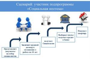 Социальная ипотека