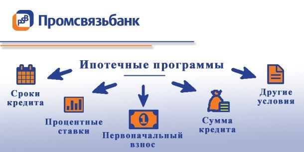 Промсвязьбанк ипотека
