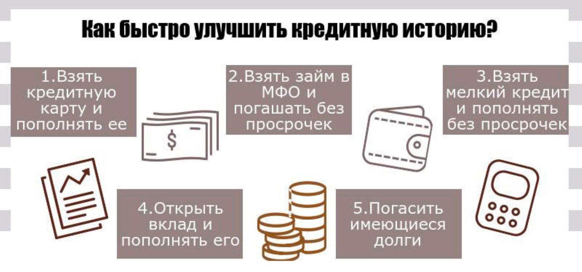 Улучшения кредитной истории