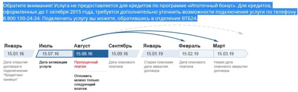 Кредитные каникулы ВТБ