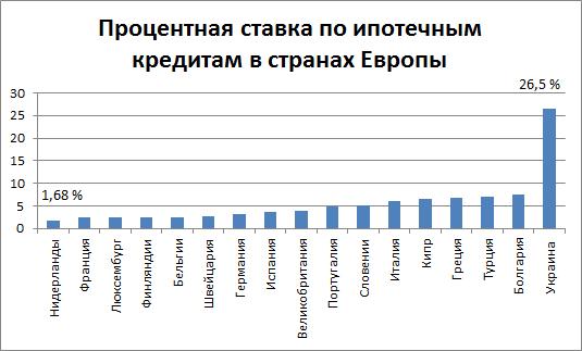 Ипотека в Европе процентная ставка