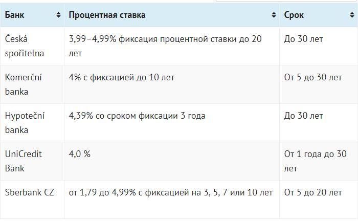 Кредиты в Чехии
