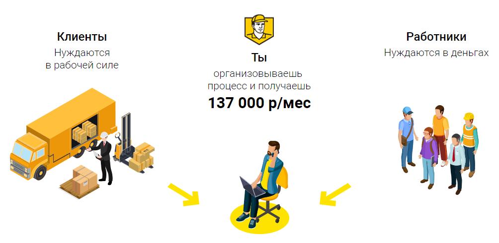 Франшиза Грузчиков Сервис