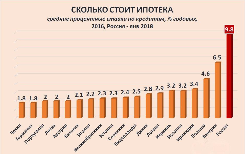 Сравнение ипотек в России и Европе