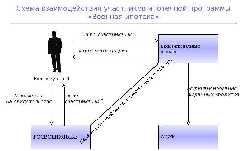 Схема сделки по военной ипотеке на новостройку