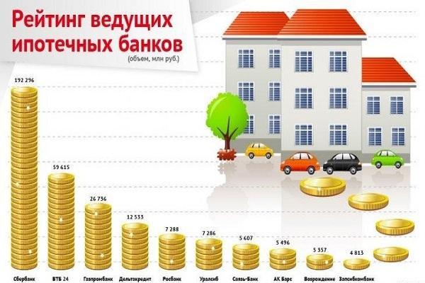 Банки России ипотека