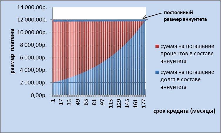 График аннуитетных платежей