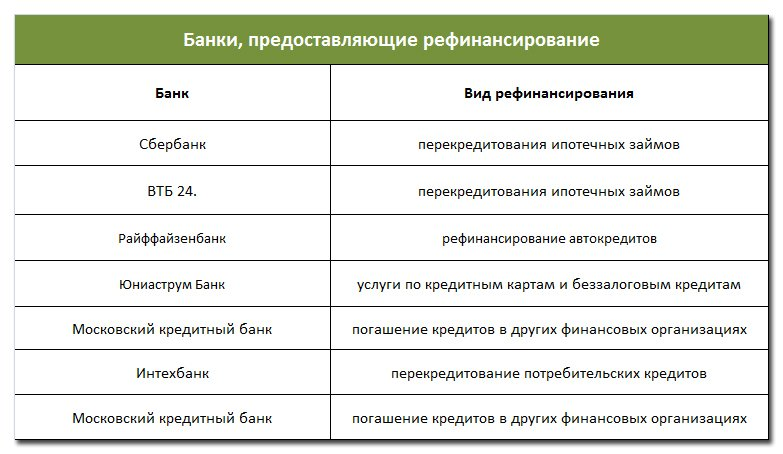 Банки предоставляющие услуги рефинансирования