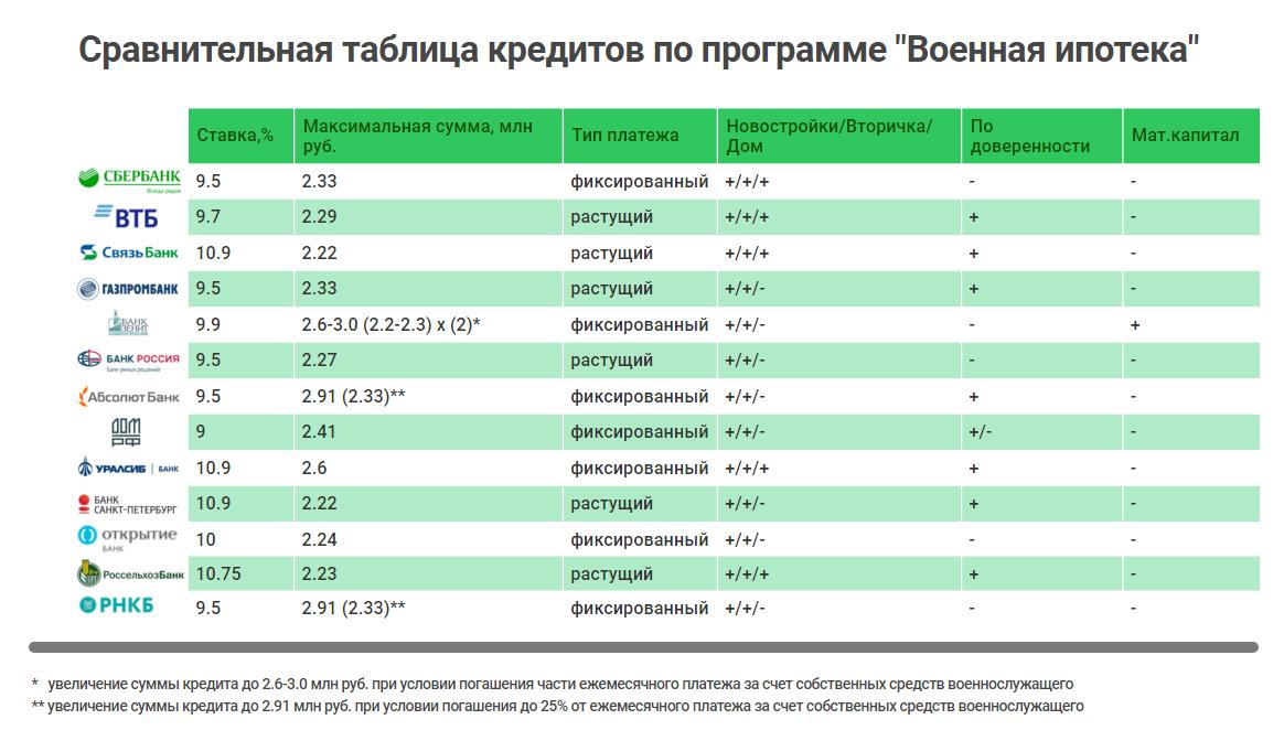 Военная ипотека сравнительная таблица
