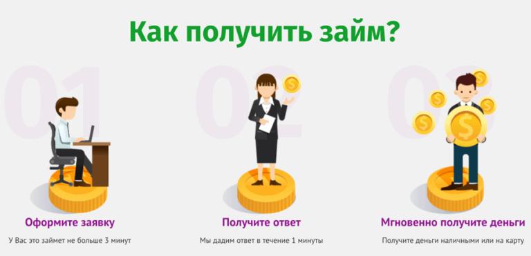 Онлайн займы на карту безработным срочно без отказа