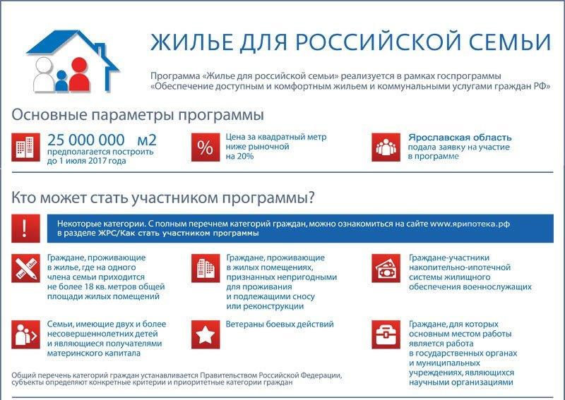 Программа жилье для Российской семьи