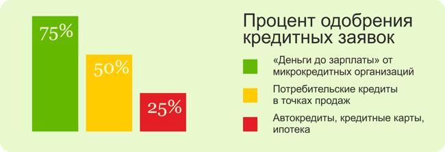 Все МФК и МКК, дающие займы онлайн на карту по всей России в 2019 году