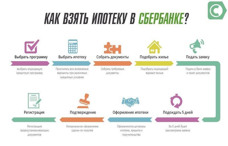 Условия оформления ипотеки на новостройки в Сбербанке в 2019 году