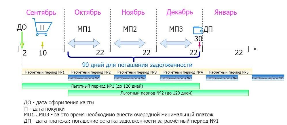 Схема погашения кредита