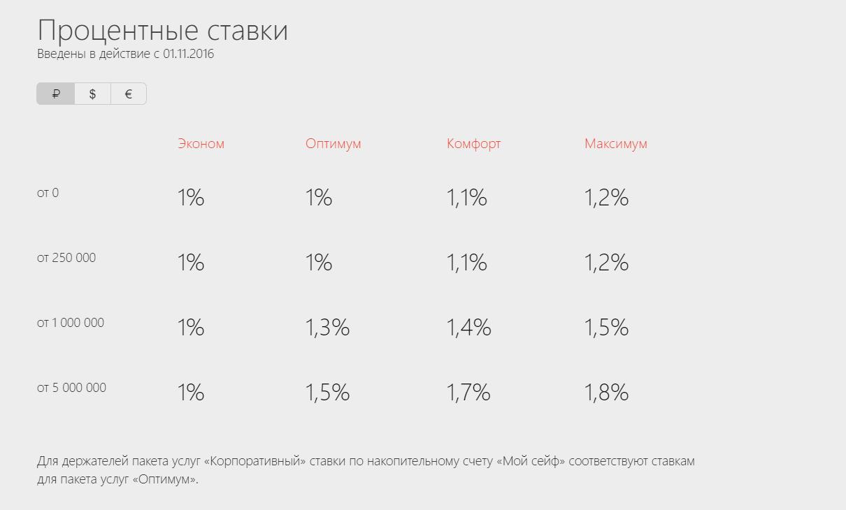 Процентные ставки счета в рублях